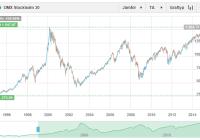 Nytt börsrekord all time high