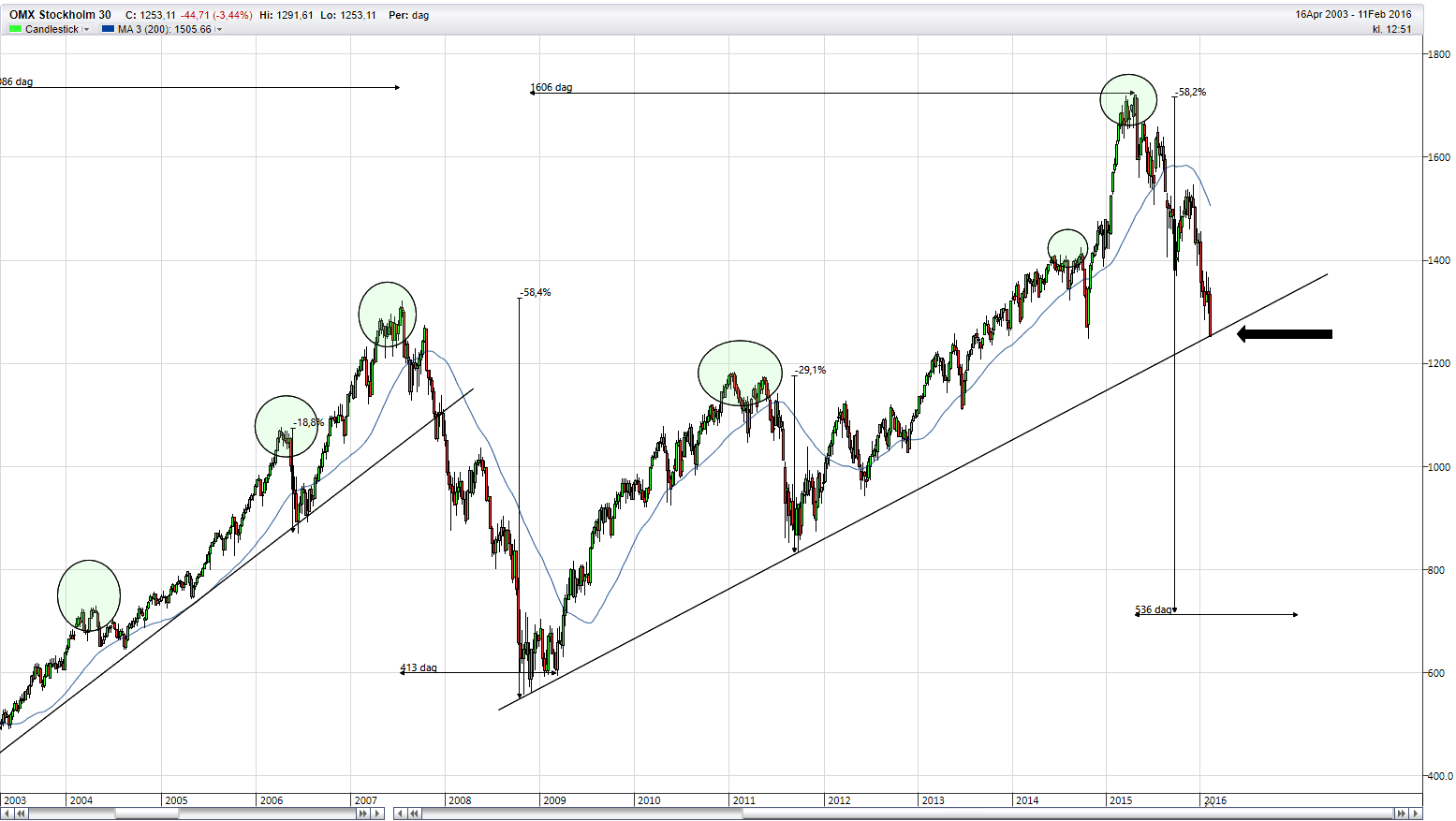 omxs30 teknisk analys
