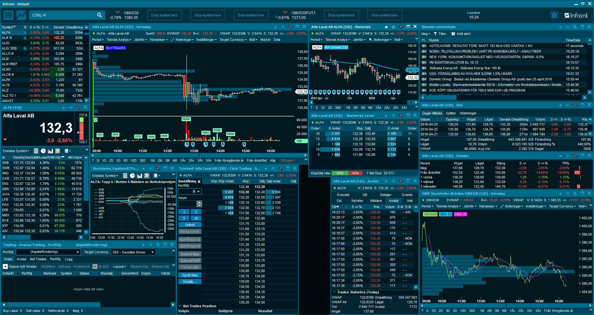 Trading program - Bästa handelssystem för daytraders
