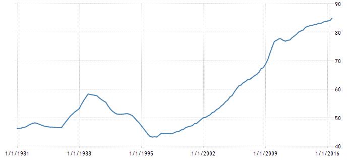 Hushållens skulder till BNP