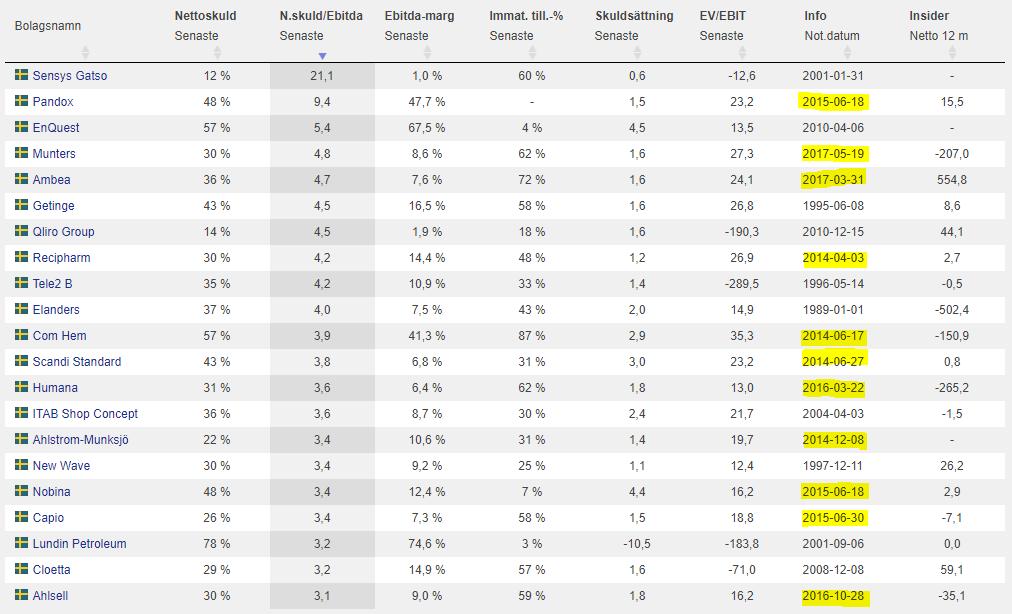 Bolag med höga skulder och imateriella tillgångar. Källa: Börsdata.se Screener