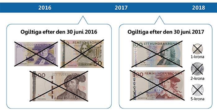 Ogiltiga sedlar och mynt 2017