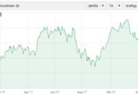 Börsen 2017 graf