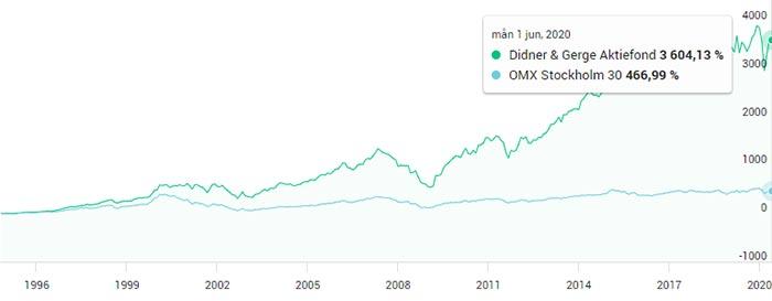 Didner & Gerge Aktiefond utveckling historiskt